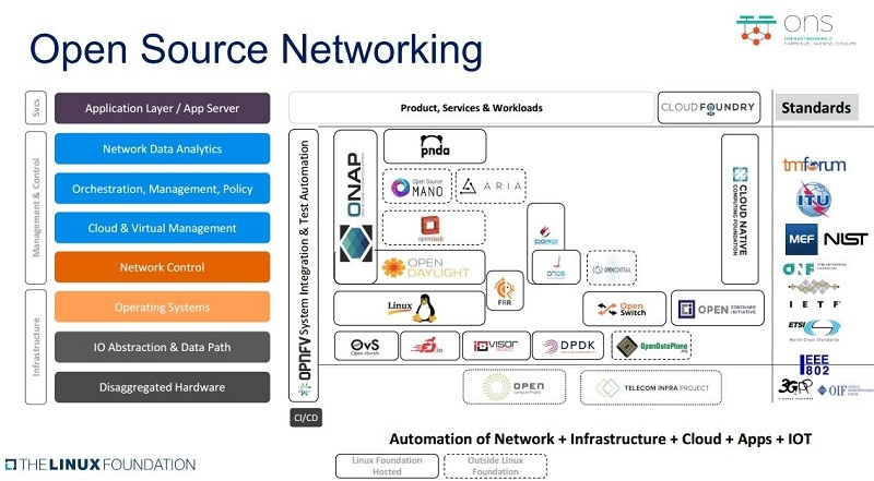 Fierce Wireless: Linux Foundation zeros in on harmonizing open source, standards